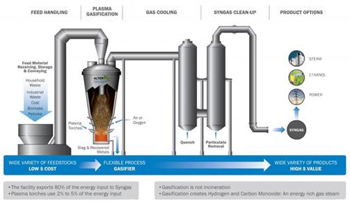 Plasma Gasification - Phoenix Energy Aus - Powering An